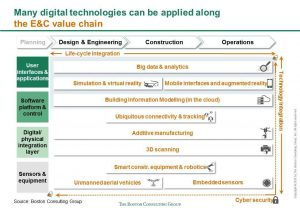 BCG use cases of digital technologies along construction value chain