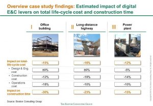 Graph illustrating the impact of full-fledged digitalization in Engineering and Construction on the lifecycle costs of three types of constrution